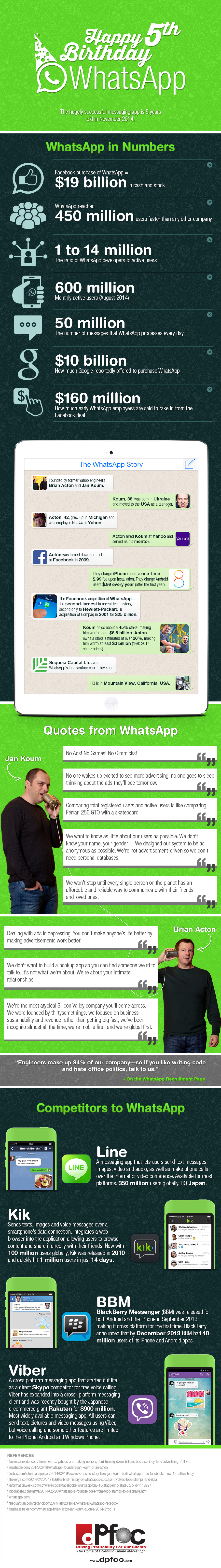 Happy Birthday WhatsApp Infographic